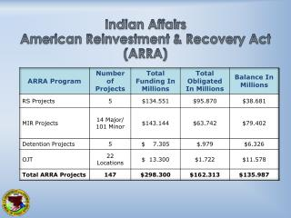 Indian Affairs  American Reinvestment & Recovery Act (ARRA)