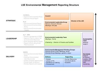 Environmental Management Working Groups Working Group Chairs Meetings: termly Working Group Meetings: specific or te