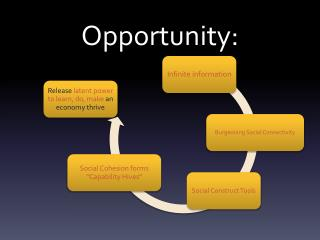 Opportunity: