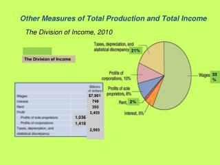 Other Measures of Total Production and Total Income