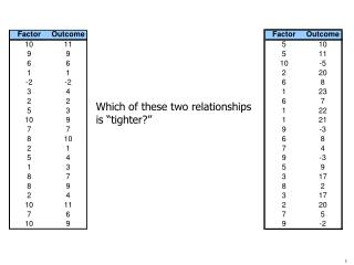 "Which of these two relationships is ""tighter?"""