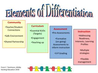 Elements of Differentiation