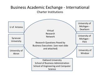 Business Academic  Exchange - International  Charter Institutions