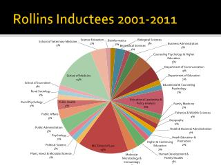 Rollins Inductees 2001-2011