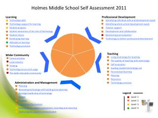 Holmes Middle School Self Assessment 2011
