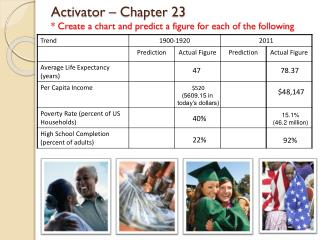 Activator – Chapter 23 * Create a chart and predict a figure for each of the following