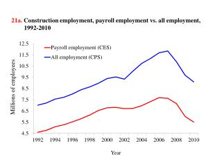 21a .  Construction  employment, payroll employment vs. all employment, 1992-2010