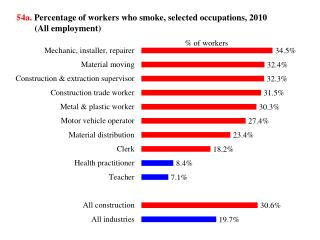 54a .  Percentage  of workers who smoke,  selected occupations,  2010 (All employment)