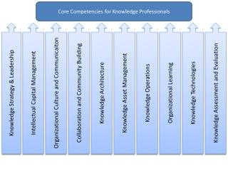 Knowledge Strategy & Leadership