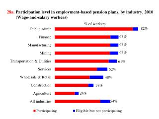 28a .  Participation level in  employment-based pension  plans,  by industry ,  2010 (Wage-and-salary  workers)