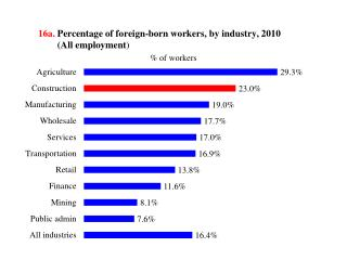 16a .  Percentage of  foreign-born workers,  by industry,  2010         (All  employment )