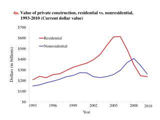 6a. Value of private  construction ,  residential vs. nonresidential,  1993-2010 (Current dollar value)