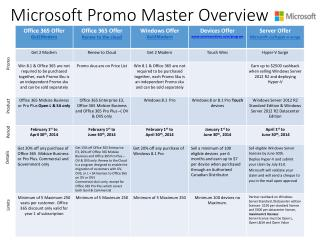 Microsoft Promo Master Overview