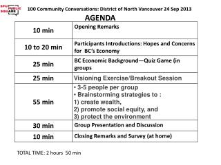 100 Community Conversations: District of North Vancouver 24 Sep 2013