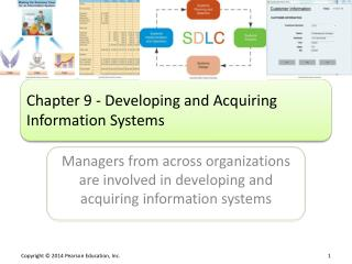 Chapter 9 - Developing and Acquiring Information Systems