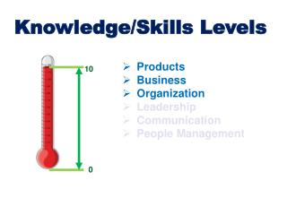 Knowledge/Skills Levels