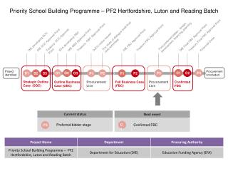 Priority School Building Programme – PF2 Hertfordshire, Luton and Reading Batch
