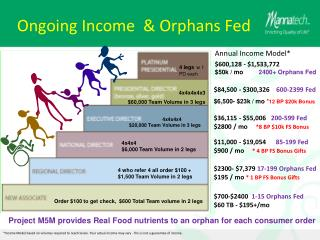 Ongoing  Income  & Orphans Fed