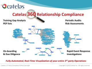 Catelas  360  Relationship Compliance