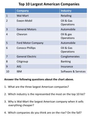 Top 10 Largest American Companies