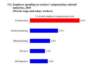 53a .  Employer spending on workers' compensation,  selected industries, 2010 (Private wage-and-salary workers)