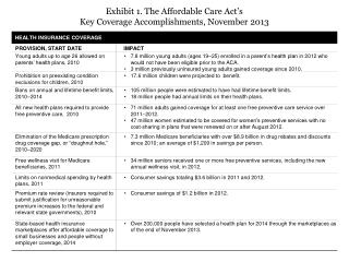 Exhibit  1. The Affordable Care Act's  Key Coverage Accomplishments, November 2013