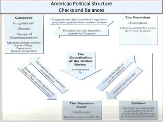 American Political Structure Checks and Balances