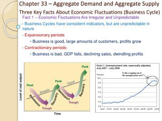 Three Key Facts About Economic Fluctuations (Business Cycle)