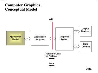Computer Graphics Conceptual Model