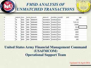 FMSD Analysis of Unmatched transactions