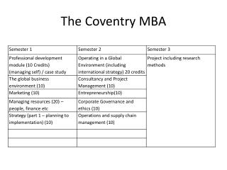 The Coventry MBA