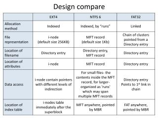 Design compare