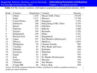 table Ch01 The global economy