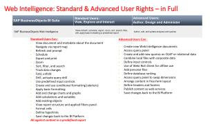 Web Intelligence: Standard & Advanced User Rights – in Full