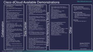 Cisco dCloud Available Demonstrations