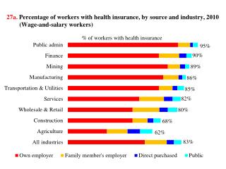 27a .  Percentage of  workers with health  insurance,  by source and  industry , 2010 (Wage-and-salary workers)