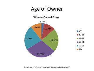 Age of Owner