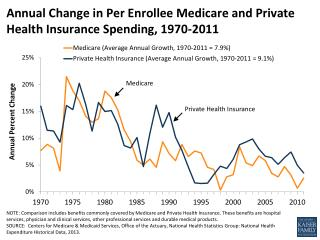 Annual Change in Per Enrollee Medicare and Private Health Insurance Spending, 1970-2011
