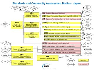 JISC Japanese Industrial Standards Committee