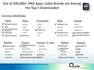 Out of 500,000+ iPAD Apps, Cable Brands are Among the Top 5 Downloaded