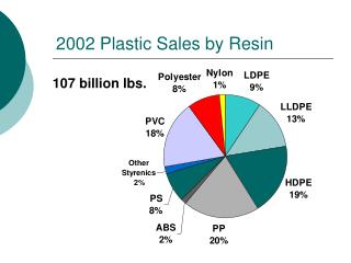 2002 Plastic Sales by Resin