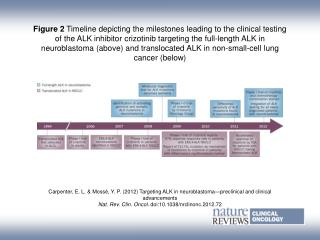 Carpenter, E. L. & Mossé, Y. P. ( 2012) Targeting ALK in neuroblastoma—preclinical and clinical advancements
