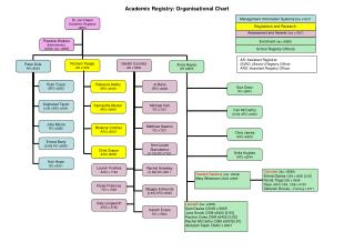 Academic Registry: Organisational Chart