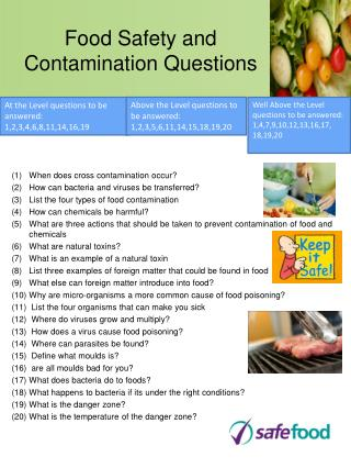Food Safety and Contamination Questions