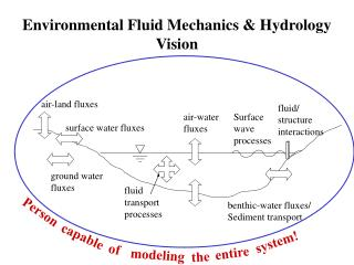 Environmental Fluid Mechanics & Hydrology Vision