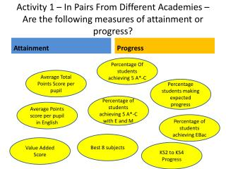 Activity 1 – In Pairs From Different Academies –  Are the following measures of attainment or progress?