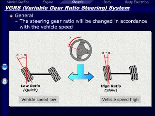VGRS (Variable Gear Ratio Steering) System