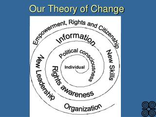 Our Theory of Change