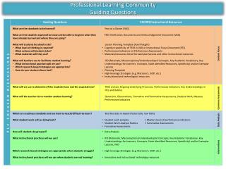 Professional Learning Community Guiding Questions