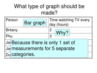 What type of graph should be made?